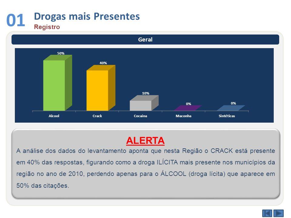 Drogas mais Presentes Registro 01 Geral A análise dos dados do levantamento aponta que nesta Região o CRACK está presente em 40% das respostas, figura