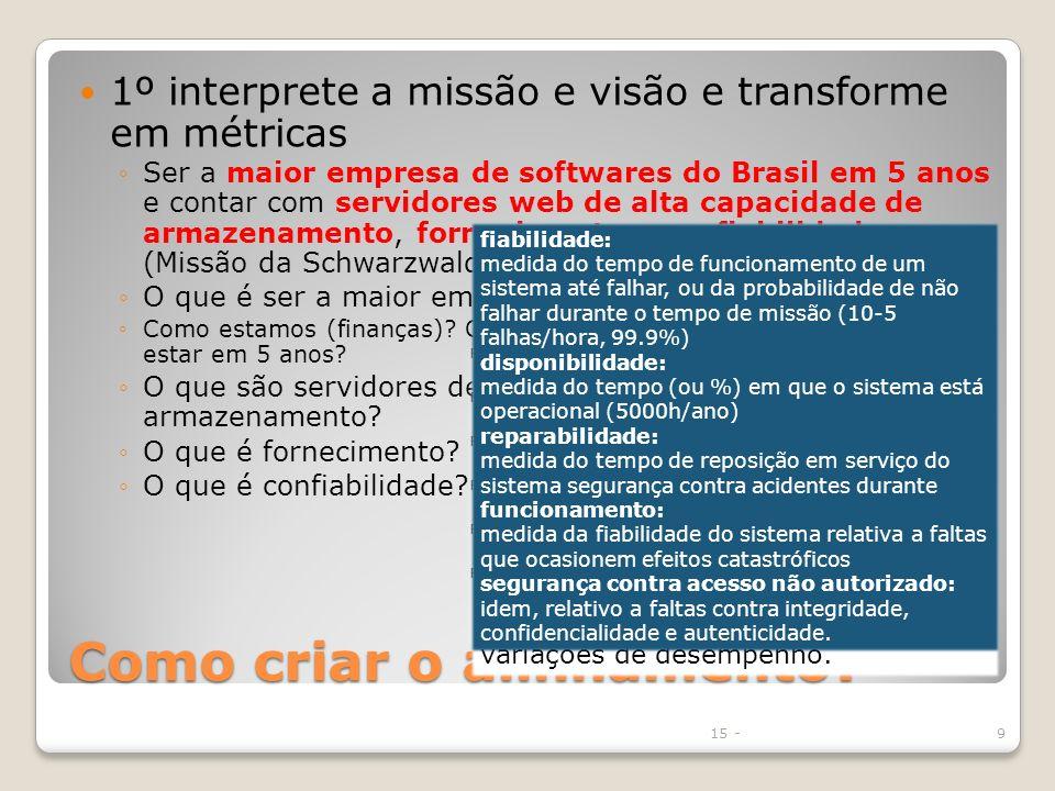 Como criar o alinhamento? 1º interprete a missão e visão e transforme em métricas Ser a maior empresa de softwares do Brasil em 5 anos e contar com se