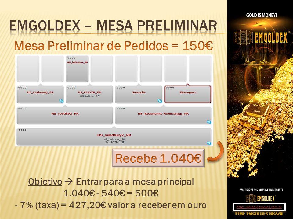 Objetivo Entrar para a mesa principal 1.040 - 540 = 500 - 7% (taxa) = 427,20 valor a receber em ouro TIME EMGOLDEX BRAZIL http://emgoldexbrazil.com.br