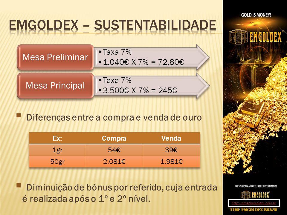 Taxa 7% 1.040 X 7% = 72,80 Mesa Preliminar Taxa 7% 3.500 X 7% = 245 Mesa Principal Diferenças entre a compra e venda de ouro Diminuição de bónus por r