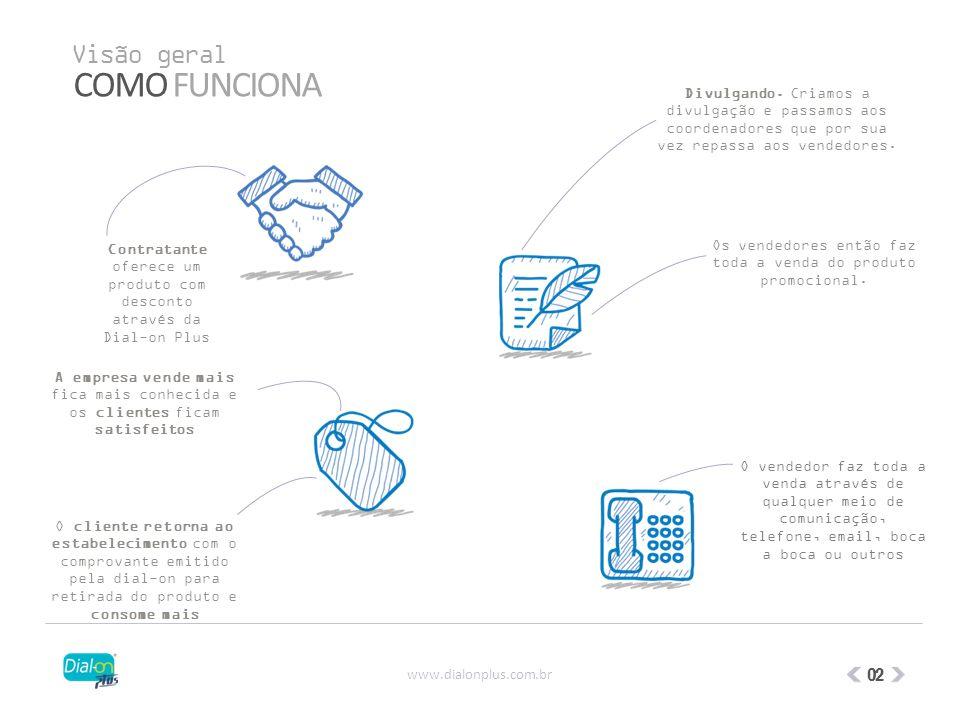 3º Você pode firmar uma parceria de sucesso conosco e receber dados de clientes como o nome e email para oferecer outros produtos.