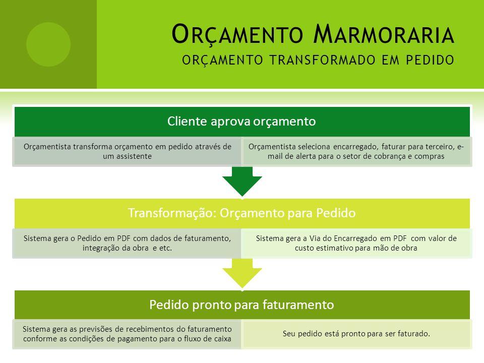 O RÇAMENTO M ARMORARIA ORÇAMENTO TRANSFORMADO EM PEDIDO Pedido pronto para faturamento Sistema gera as previsões de recebimentos do faturamento confor
