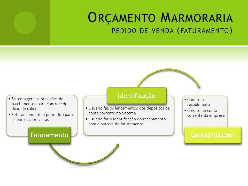 O RÇAMENTO M ARMORARIA PEDIDO DE VENDA ( FATURAMENTO ) Sistema gera as previsões de recebimentos para controle de fluxo de caixa Faturar somente é per