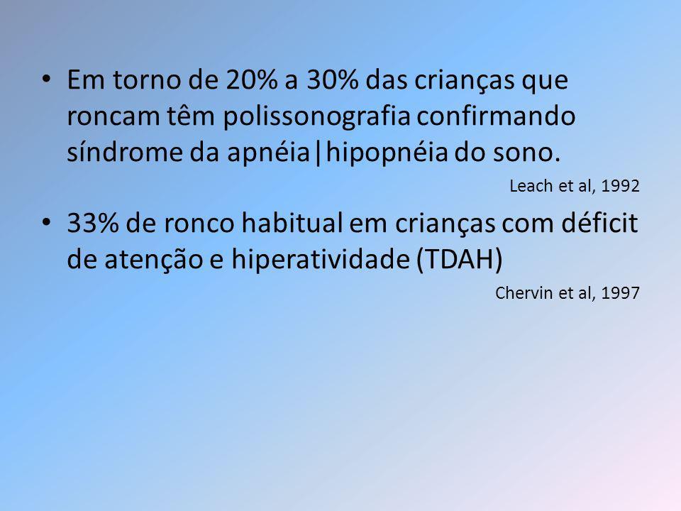 Em torno de 20% a 30% das crianças que roncam têm polissonografia confirmando síndrome da apnéia hipopnéia do sono. Leach et al, 1992 33% de ronco hab