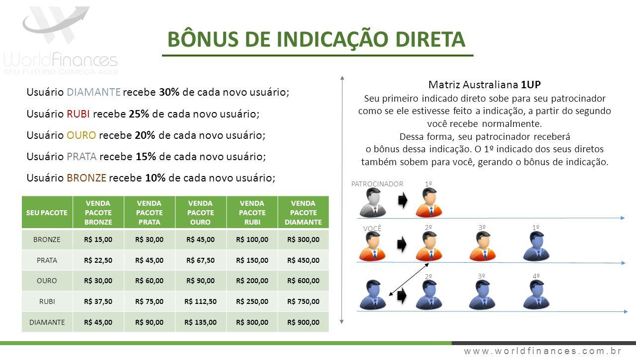 www.worldfinances.com.br BÔNUS DE INDICAÇÃO DIRETA Matriz Australiana 1UP Seu primeiro indicado direto sobe para seu patrocinador como se ele estivess