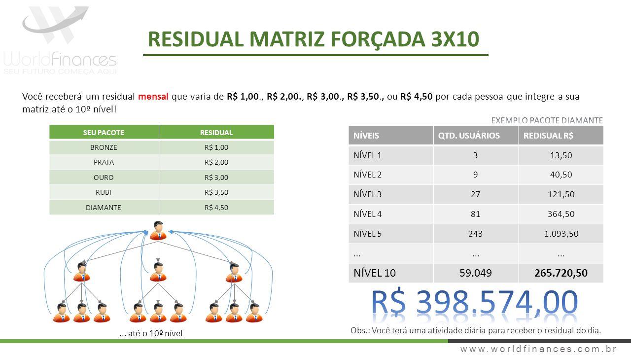 www.worldfinances.com.br RESIDUAL MATRIZ FORÇADA 3X10 Você receberá um residual mensal que varia de R$ 1,00., R$ 2,00., R$ 3,00., R$ 3,50., ou R$ 4,50