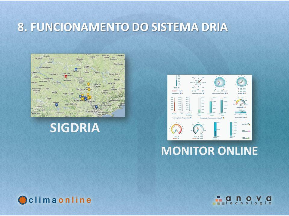 8. FUNCIONAMENTO DO SISTEMA DRIA SIGDRIA MONITOR ONLINE