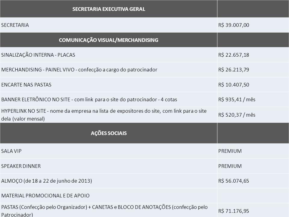 SECRETARIA EXECUTIVA GERAL SECRETARIAR$ 39.007,00 COMUNICAÇÃO VISUAL/MERCHANDISING SINALIZAÇÃO INTERNA - PLACASR$ 22.657,18 MERCHANDISING - PAINEL VIVO - confecção a cargo do patrocinadorR$ 26.213,79 ENCARTE NAS PASTASR$ 10.407,50 BANNER ELETRÔNICO NO SITE - com link para o site do patrocinador - 4 cotasR$ 935,41 / mês HYPERLINK NO SITE - nome da empresa na lista de expositores do site, com link para o site dela (valor mensal) R$ 520,37 / mês AÇÕES SOCIAIS SALA VIPPREMIUM SPEAKER DINNERPREMIUM ALMOÇO (de 18 a 22 de junho de 2013)R$ 56.074,65 MATERIAL PROMOCIONAL E DE APOIO PASTAS (Confecção pelo Organizador) + CANETAS e BLOCO DE ANOTAÇÕES (confecção pelo Patrocinador) R$ 71.176,95