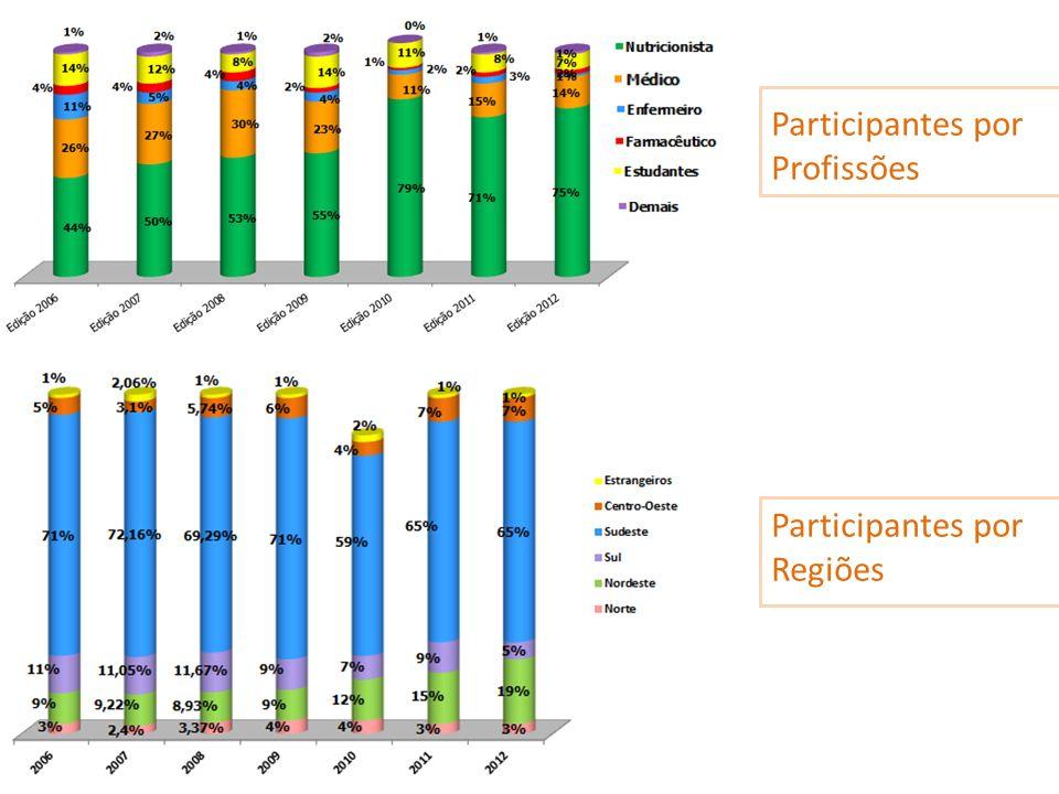 Participantes por Profissões Participantes por Regiões