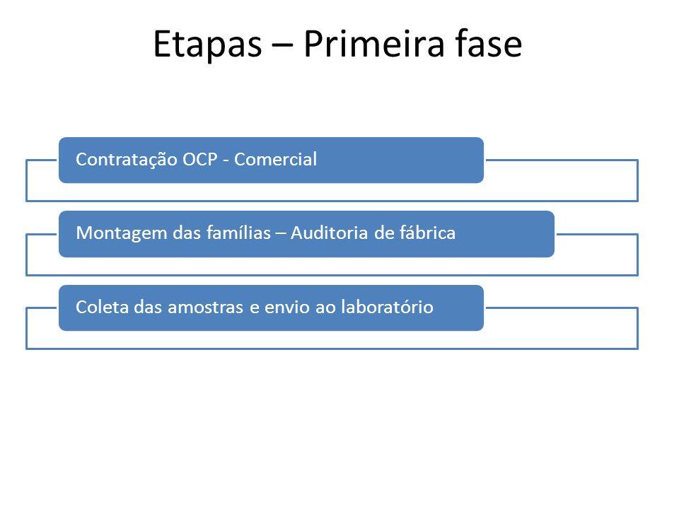 Etapas – Primeira fase Contratação OCP - ComercialMontagem das famílias – Auditoria de fábricaColeta das amostras e envio ao laboratório