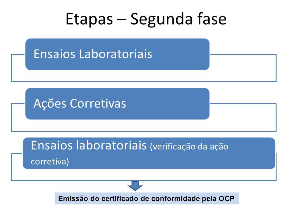 Etapas – Segunda fase Ensaios LaboratoriaisAções Corretivas Ensaios laboratoriais (verificação da ação corretiva) Emissão do certificado de conformida