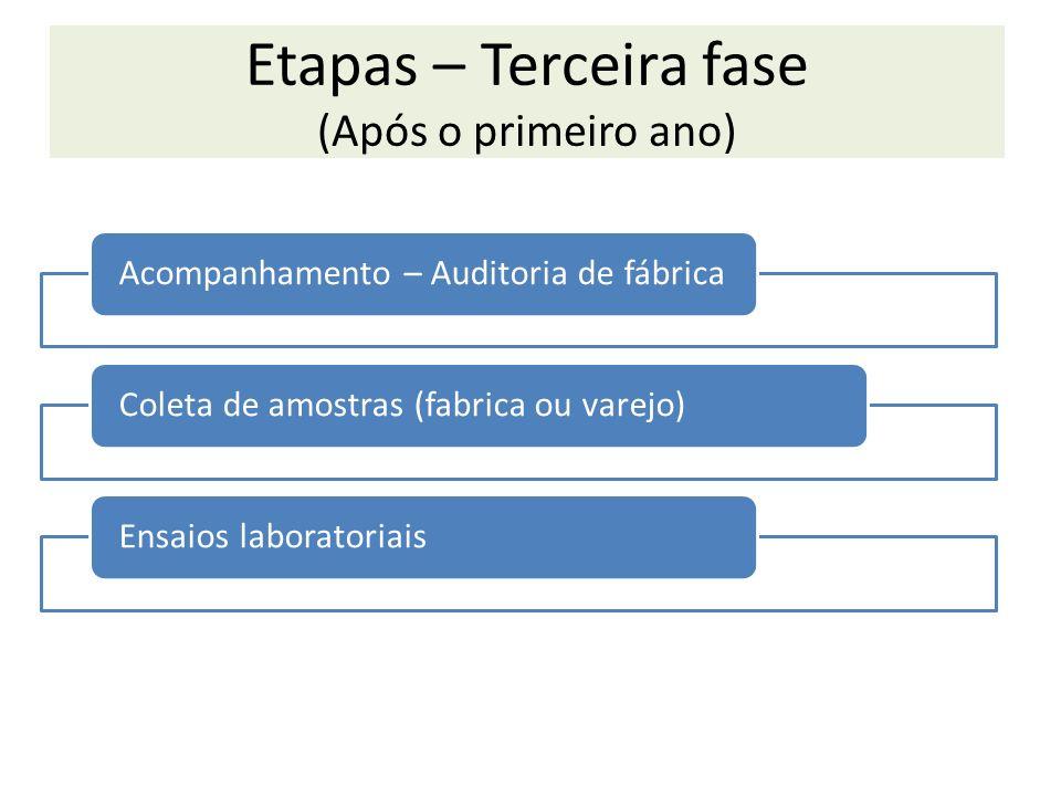 Etapas – Terceira fase (Após o primeiro ano) Acompanhamento – Auditoria de fábricaColeta de amostras (fabrica ou varejo)Ensaios laboratoriais