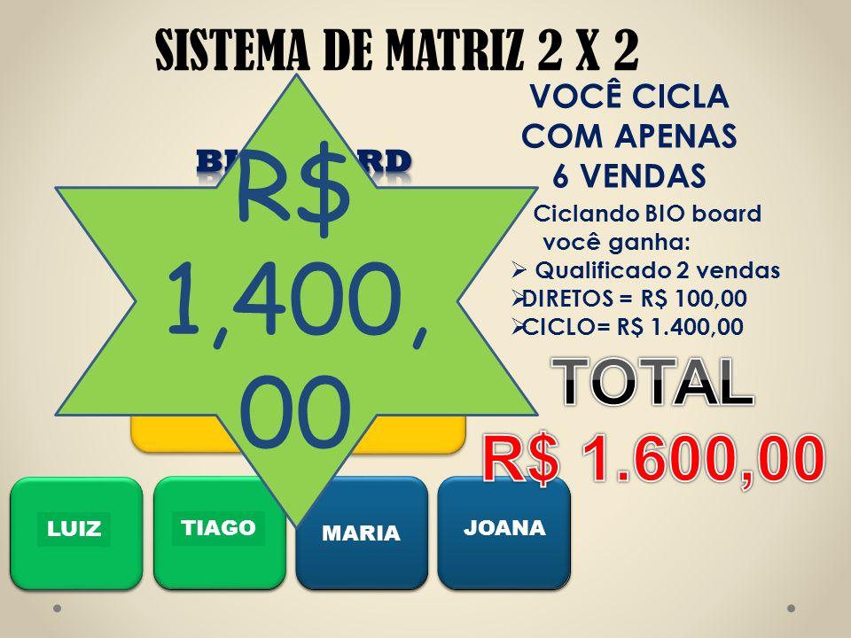 VOCÊ Ciclando BIO board você ganha: Qualificado 2 vendas DIRETOS = R$ 100,00 CICLO= R$ 1.400,00 VOCÊ CICLA COM APENAS 6 VENDAS PEDRO PAULO LUIZ TIAGO