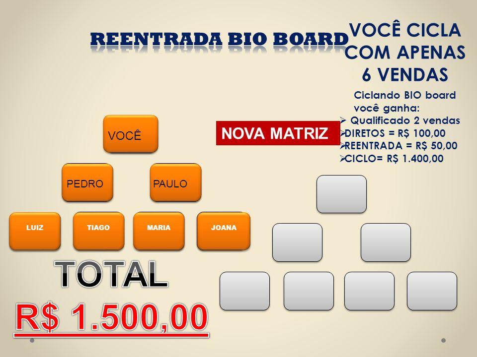 JOANAMARIATIAGO VOCÊ PAULO LUIZ PEDRO NOVA MATRIZ Ciclando BIO board você ganha: Qualificado 2 vendas DIRETOS = R$ 100,00 REENTRADA = R$ 50,00 CICLO=