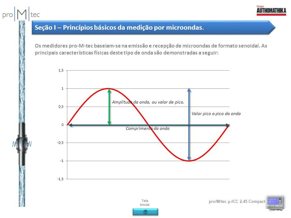pro/M/tec µ-ICC 2.45 Compact Seção I – Princípios básicos da medição por microondas. Os medidores pro-M-tec baseiam-se na emissão e recepção de microo