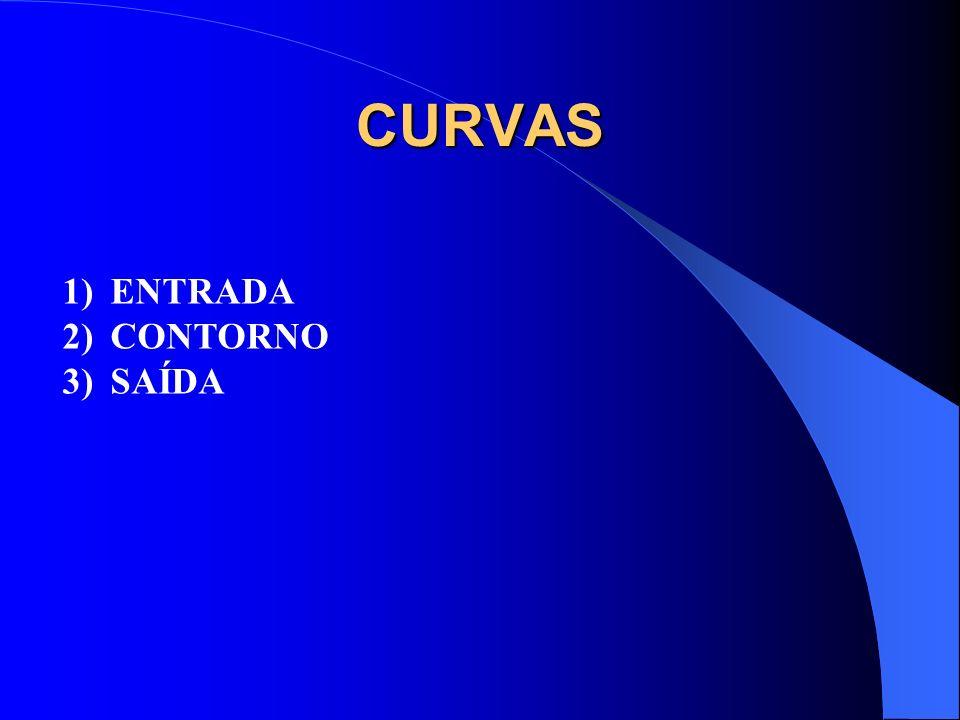 CURVAS 1)ENTRADA 2)CONTORNO 3)SAÍDA