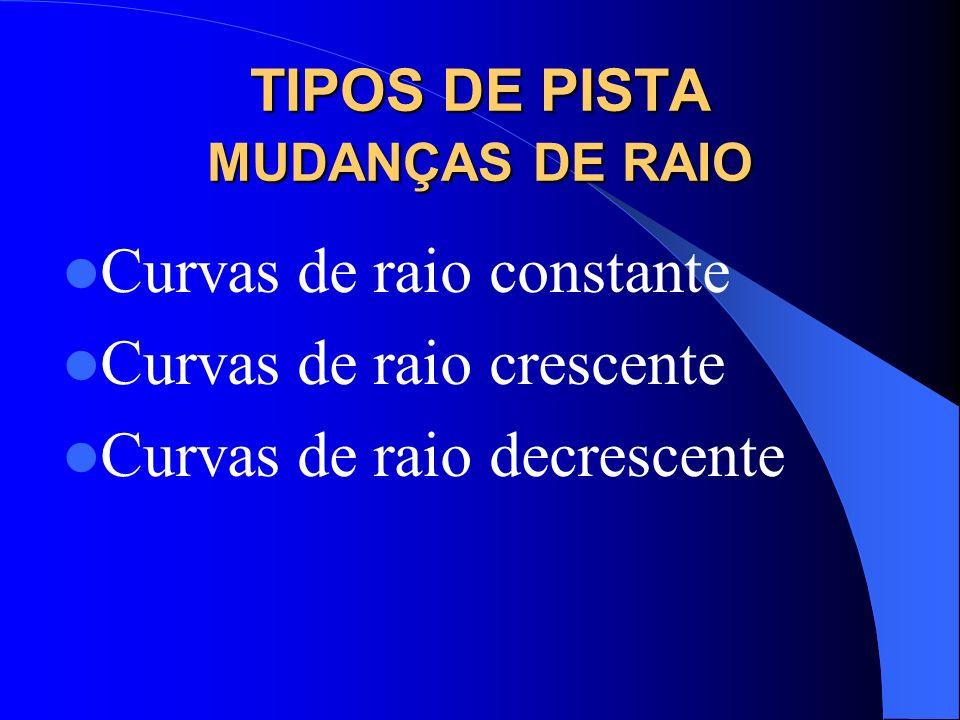 TIPOS DE PISTA MUDANÇAS DE RAIO Curvas de raio constante Curvas de raio crescente Curvas de raio decrescente