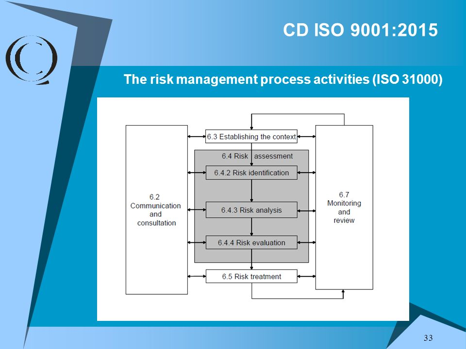 33 The risk management process activities (ISO 31000) CD ISO 9001:2015