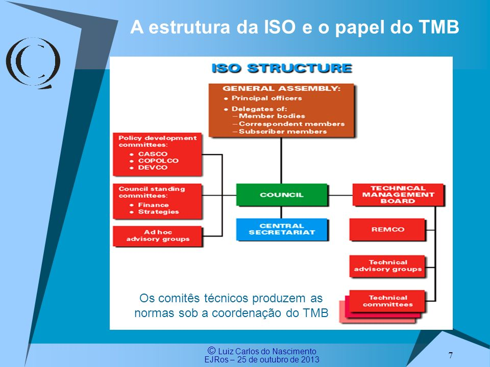 © Luiz Carlos do Nascimento EJRos – 25 de outubro de 2013 8 Joint Vision statement for the technical development of MSS All ISO management system standards will be aligned and will seek to enhance further the current levels of compatibility between any existing management system standards, through the promotion of identical: Clause titles Sequence of clause titles Text, and Definitions that are permitted to diverge only where necessitated by specific differences in managing their individual fields of application.