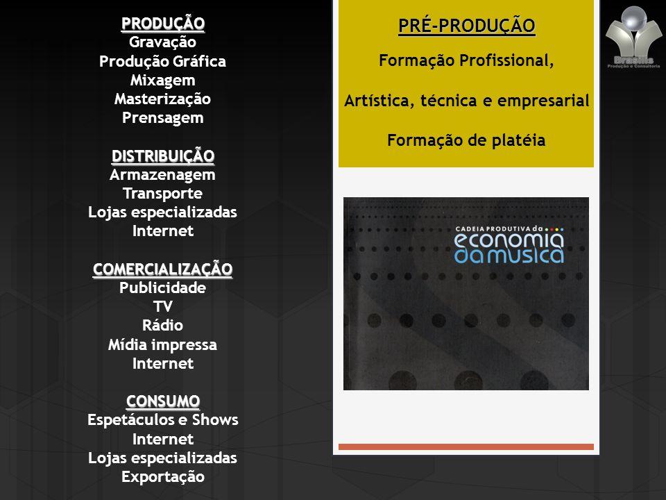 CADEIA PRODUTIVA Definição Conjunto de atividades que transforma matérias-primas em produtos finais Na música, na cultura...