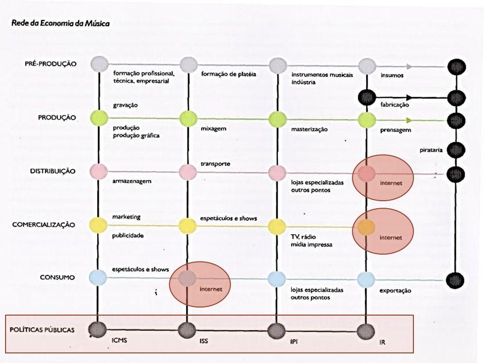 REDE DA ECONOMIA DA MÚSICA Elos em mutação Pré- produção Produção Distribuição Comercialização Consumo