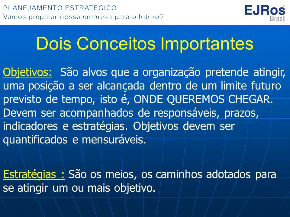 OportunidadesAmeaças Pontos Fortes OBJETIVOS A, B e C ESTRATÉGIA 1 ESTRATÉGIA 2 ESTRATÉGIA 3 ESTRATÉGIA 4 ESTRATÉGIA 5 ESTRATÉGIA 6 OBJETIVOS D e E ESTRATÉGIA 7 ESTRATÉGIA 8 Pontos Fracos OBJETIVO F ESTRATÉGIA 9 ESTRATÉGIA 10 OBJETIVOS G, H e I ESTRATÉGIA 11 Matriz SWOT - Modelo