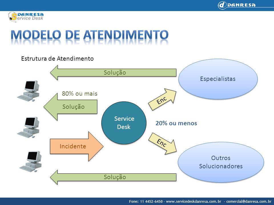 Estrutura de Atendimento Service Desk Incidente Enc Especialistas Outros Solucionadores Outros Solucionadores Enc Solução 80% ou mais 20% ou menos