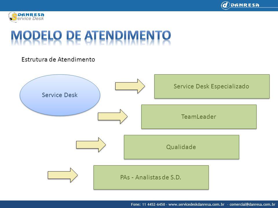Fone: 11 4452-6450 - www.servicedeskdanresa.com.br - comercial@danresa.com.br Estrutura de Atendimento Service Desk Especializado TeamLeader Qualidade PAs - Analistas de S.D.