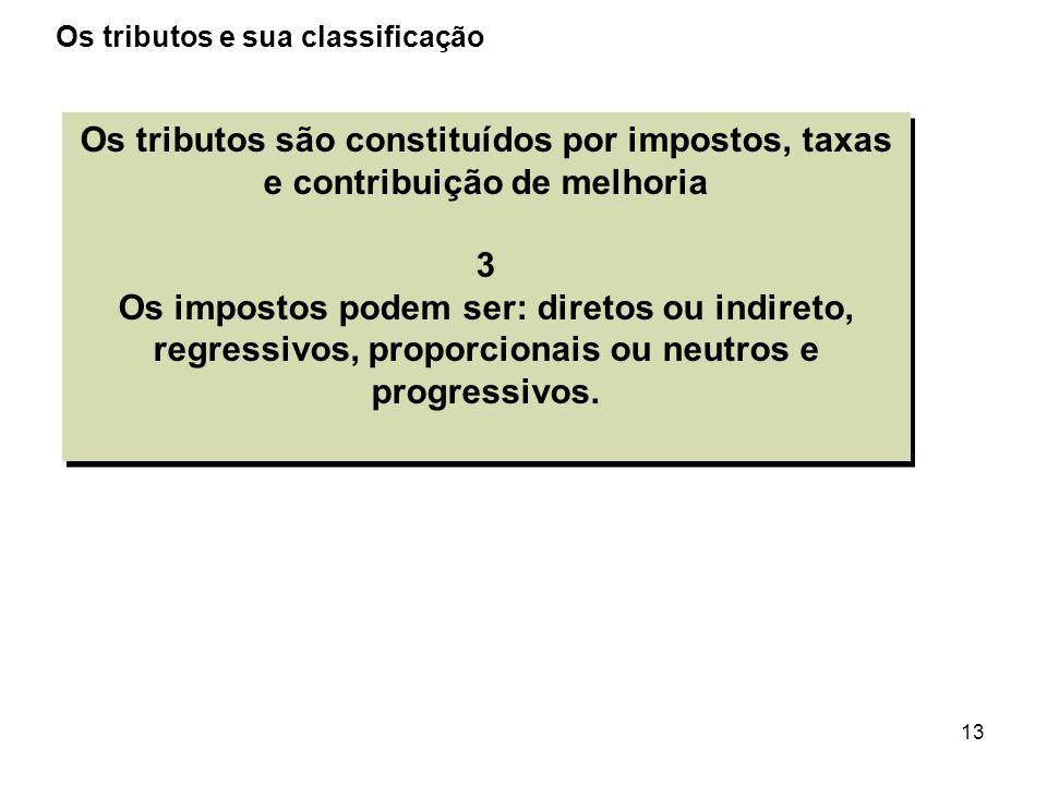 13 Os tributos são constituídos por impostos, taxas e contribuição de melhoria 3 Os impostos podem ser: diretos ou indireto, regressivos, proporcionai