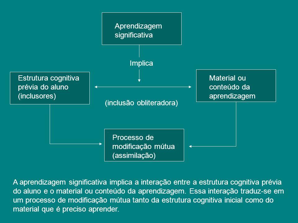 Aprendizagem significativa Estrutura cognitiva prévia do aluno (inclusores) Material ou conteúdo da aprendizagem Processo de modificação mútua (assimi