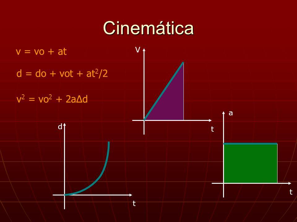Cinemática v = vo + at d = do + vot + at 2 /2 v 2 = vo 2 + 2aΔd d t t t V a