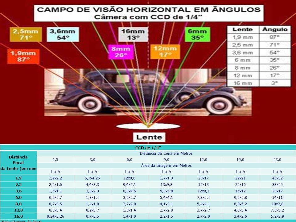 CCD de 1/4 Distância Focal da Lente (em mm Distância da Cena em Metros 1,53,06,09,012,015,023,0 Área da Imagem em Metros L x A 1,92,9x2,25,7x4,2512x8,