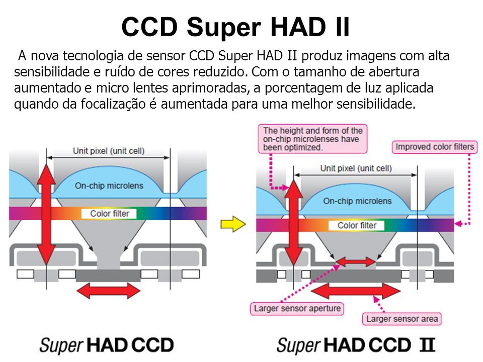 CCD Super HAD II A nova tecnologia de sensor CCD Super HAD II produz imagens com alta sensibilidade e ruído de cores reduzido. Com o tamanho de abertu