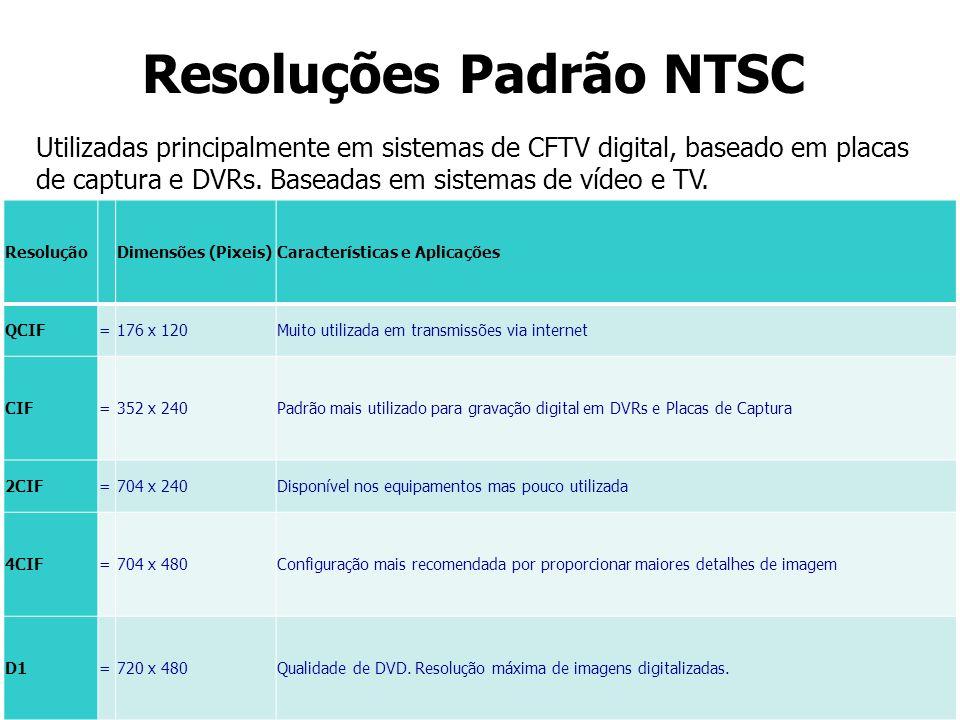 Resoluções Padrão NTSC Utilizadas principalmente em sistemas de CFTV digital, baseado em placas de captura e DVRs. Baseadas em sistemas de vídeo e TV.