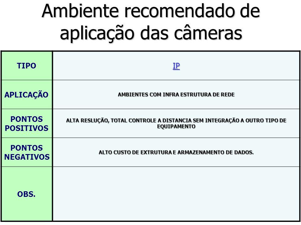 Ambiente recomendado de aplicação das câmeras TIPOIP APLICAÇÃO AMBIENTES COM INFRA ESTRUTURA DE REDE PONTOS POSITIVOS ALTA RESLUÇÃO, TOTAL CONTROLE A
