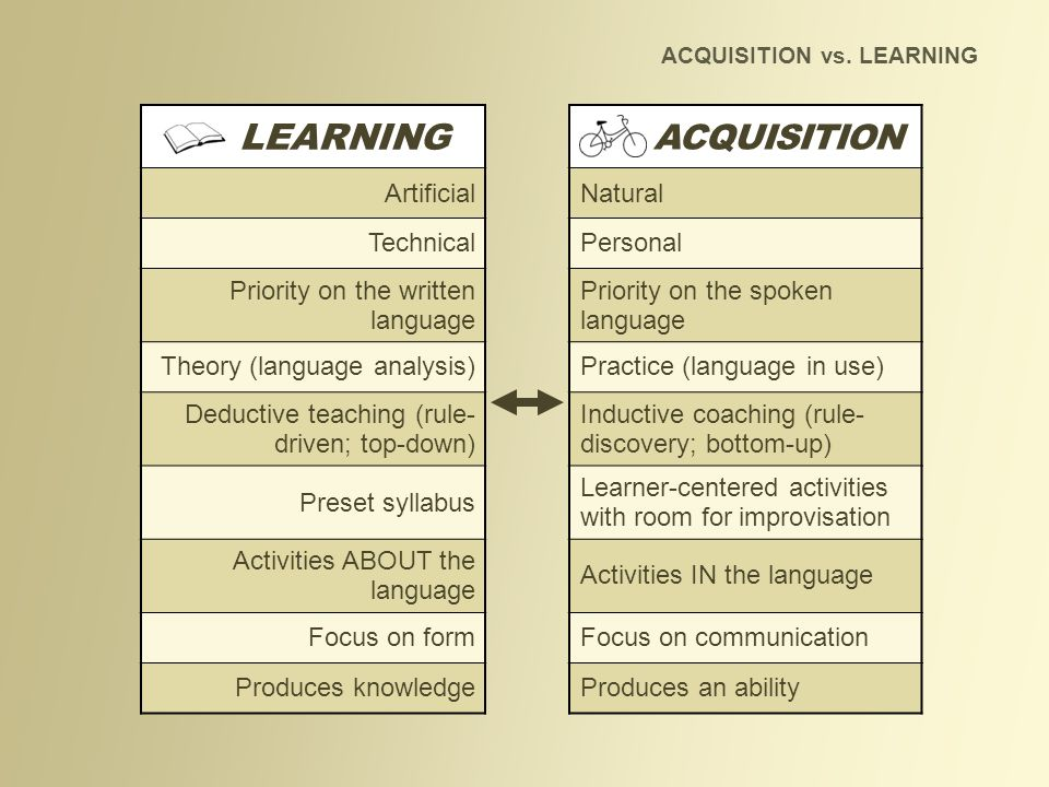 ACQUISITION vs. LEARNING LEARNING ACQUISITION ArtificialNatural TechnicalPersonal Priority on the written language Priority on the spoken language The