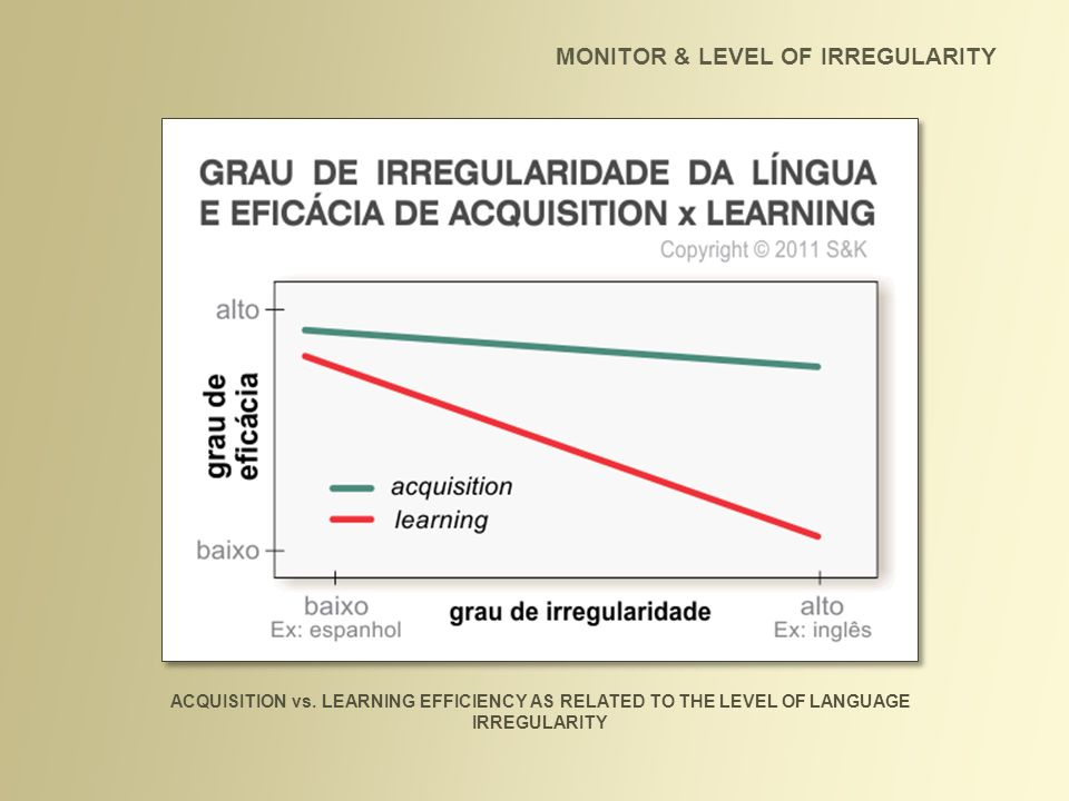 MONITOR & LEVEL OF IRREGULARITY ACQUISITION vs. LEARNING EFFICIENCY AS RELATED TO THE LEVEL OF LANGUAGE IRREGULARITY