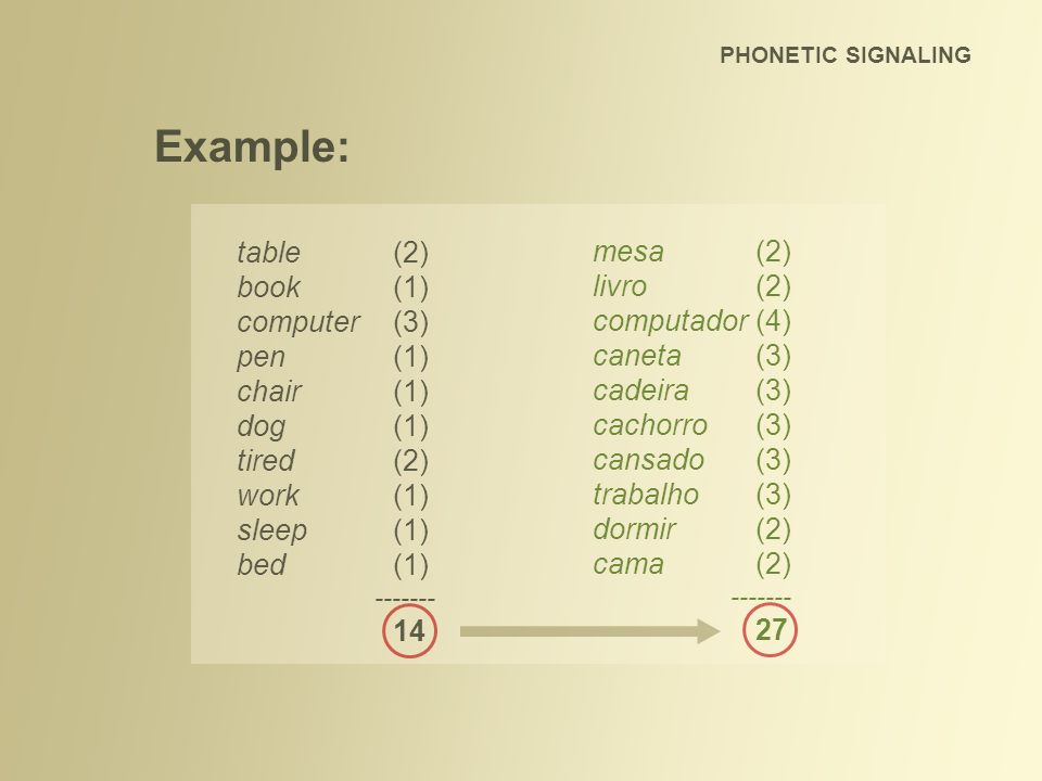 PHONETIC SIGNALING Example: table(2) book(1) computer(3) pen(1) chair(1) dog(1) tired(2) work(1) sleep(1) bed(1) ------- 14 mesa(2) livro(2) computado