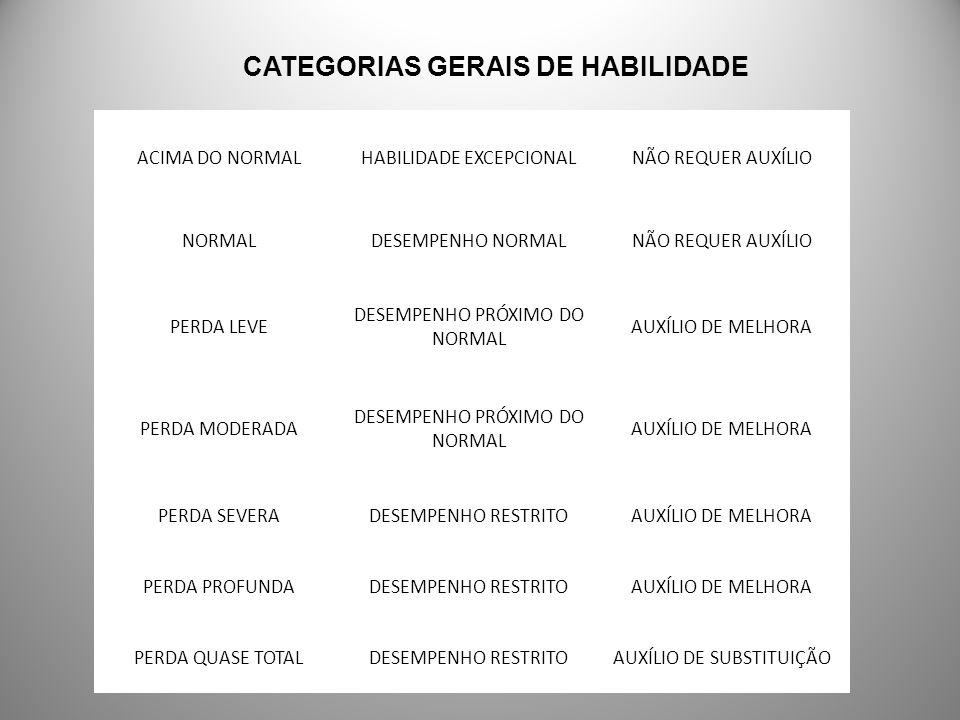 ACIMA DO NORMALHABILIDADE EXCEPCIONALNÃO REQUER AUXÍLIO NORMALDESEMPENHO NORMALNÃO REQUER AUXÍLIO PERDA LEVE DESEMPENHO PRÓXIMO DO NORMAL AUXÍLIO DE M