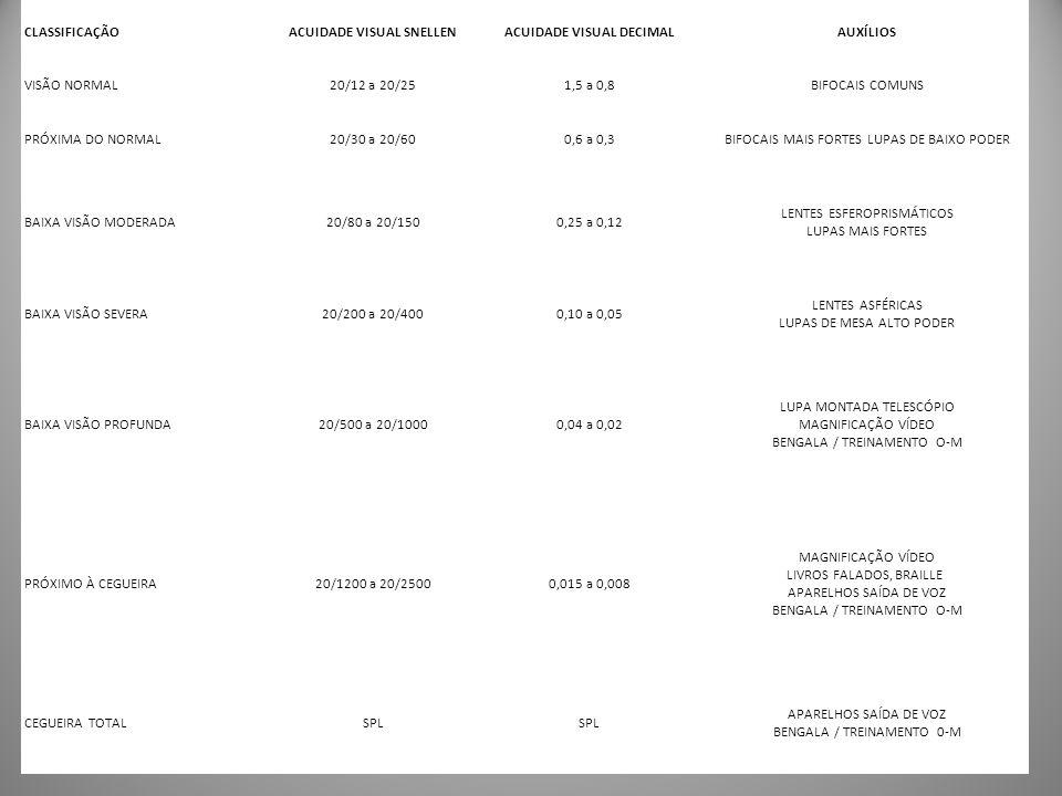 CLASSIFICAÇÃOACUIDADE VISUAL SNELLENACUIDADE VISUAL DECIMALAUXÍLIOS VISÃO NORMAL20/12 a 20/251,5 a 0,8BIFOCAIS COMUNS PRÓXIMA DO NORMAL20/30 a 20/600,