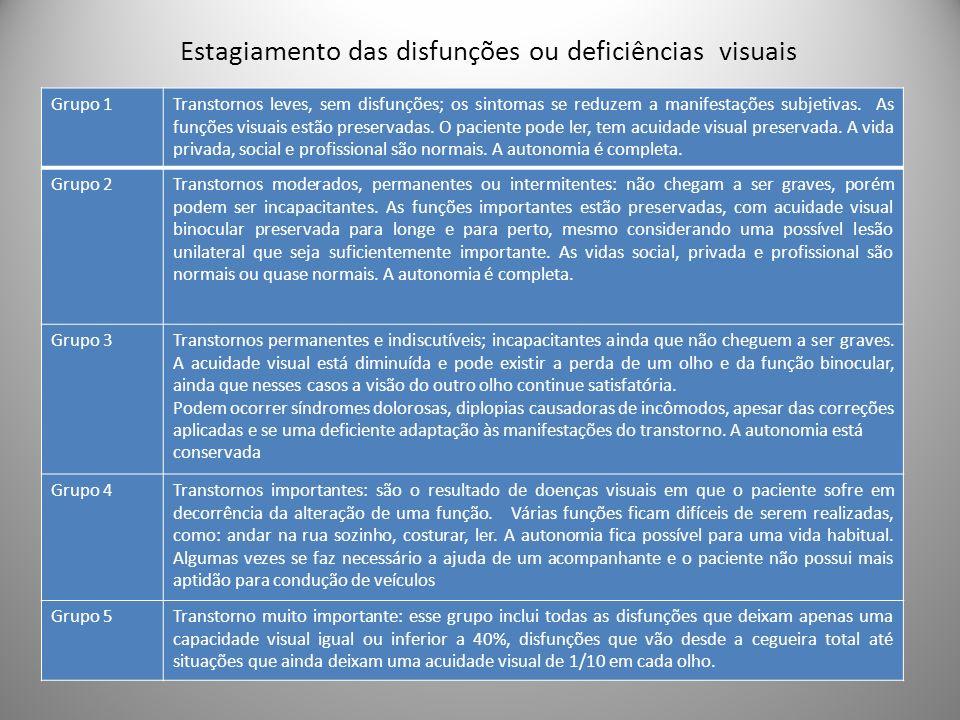Estagiamento das disfunções ou deficiências visuais Grupo 1Transtornos leves, sem disfunções; os sintomas se reduzem a manifestações subjetivas. As fu