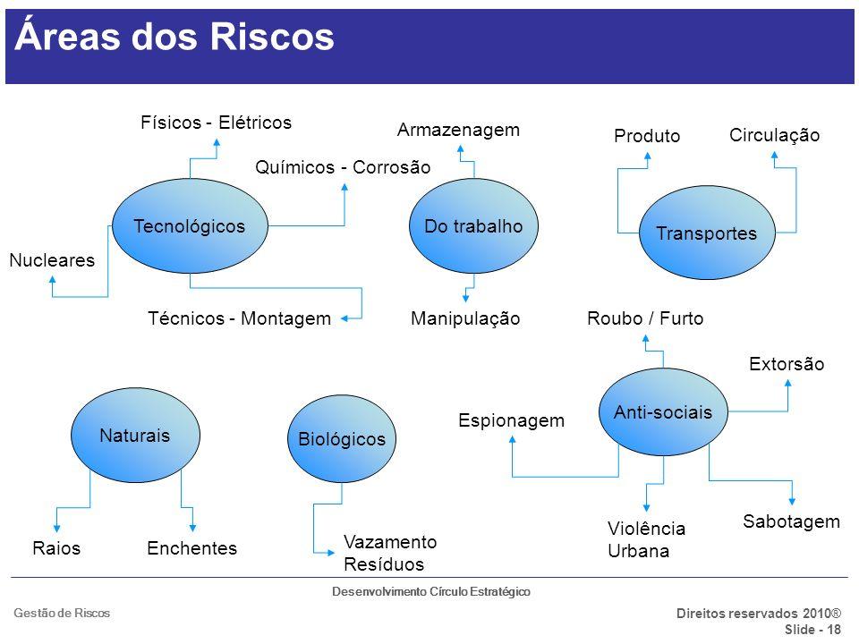 Desenvolvimento Círculo Estratégico Direitos reservados 2010® Slide - 18 Gestão de Riscos TecnológicosDo trabalho Naturais Biológicos Transportes Anti