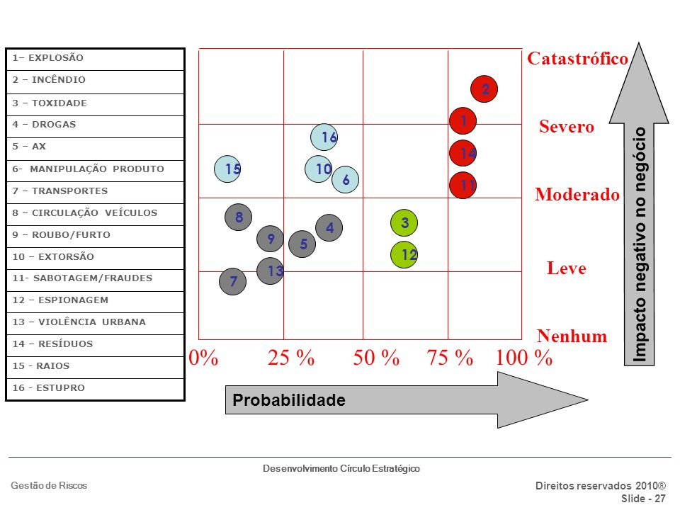 Desenvolvimento Círculo Estratégico Direitos reservados 2010® Slide - 27 Gestão de Riscos Catastrófico Severo Moderado Leve Nenhum 0%25 %50 %75 %100 %
