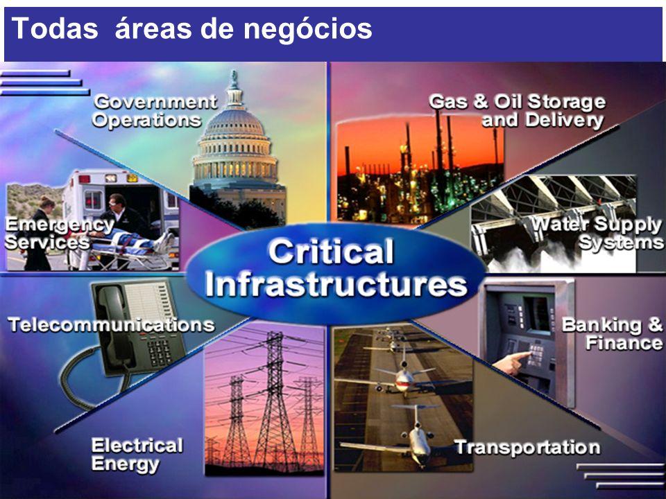 Desenvolvimento Círculo Estratégico Direitos reservados 2010® Slide - 8 Gestão de Riscos Todas áreas de negócios