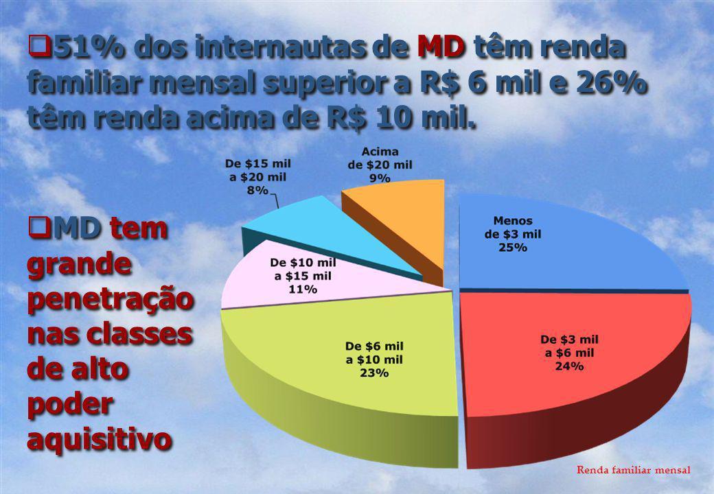 51% dos internautas de MD têm renda familiar mensal superior a R$ 6 mil e 26% têm renda acima de R$ 10 mil.