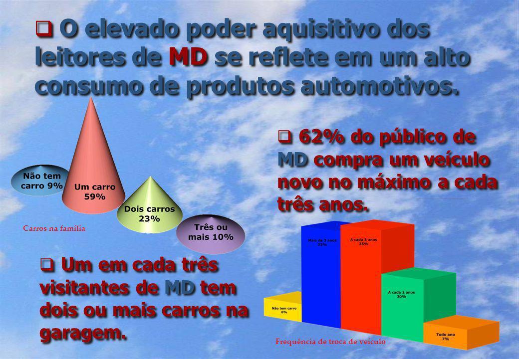 O elevado poder aquisitivo dos leitores de MD se reflete em um alto consumo de produtos automotivos.