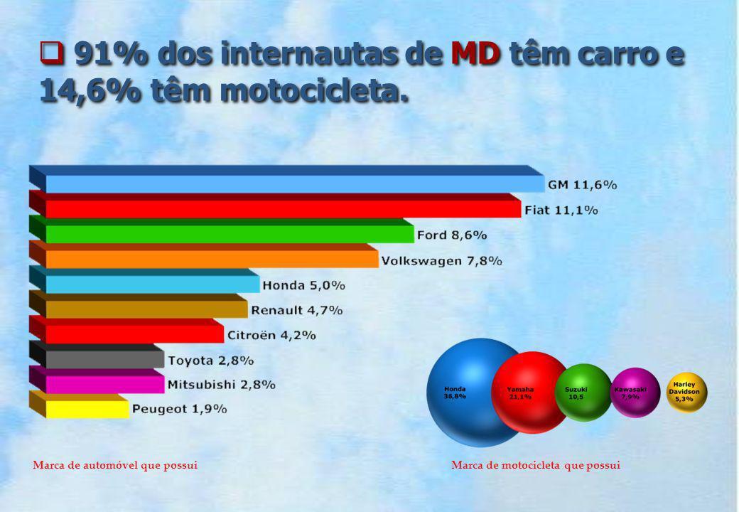 91% dos internautas de MD têm carro e 14,6% têm motocicleta.