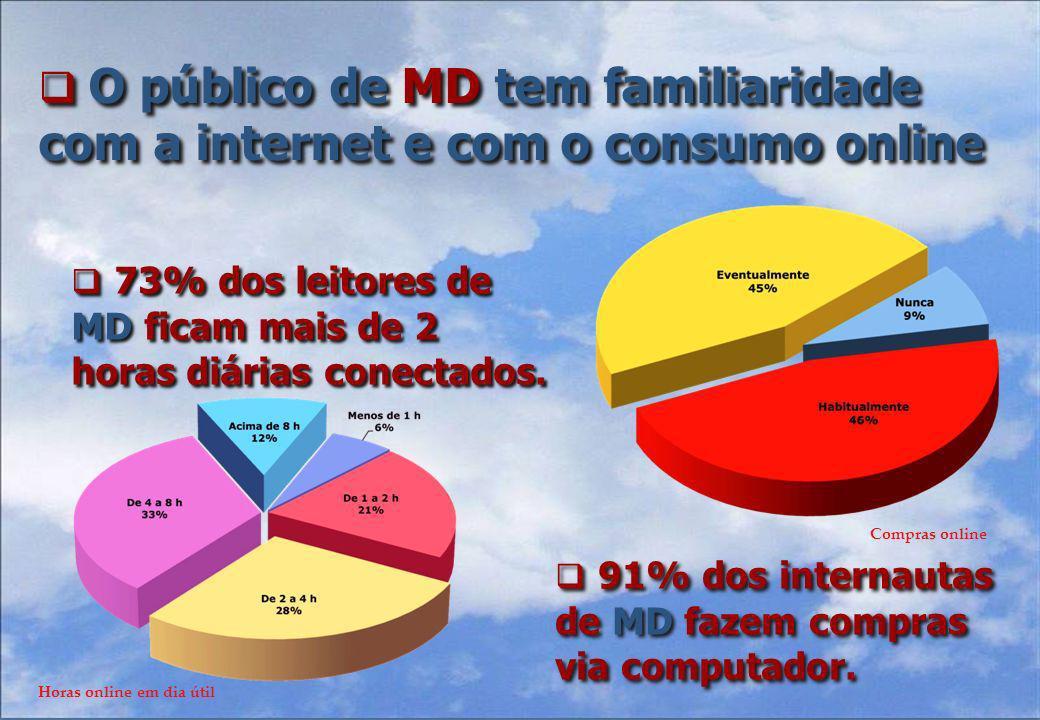 73% dos leitores de MD ficam mais de 2 horas diárias conectados.