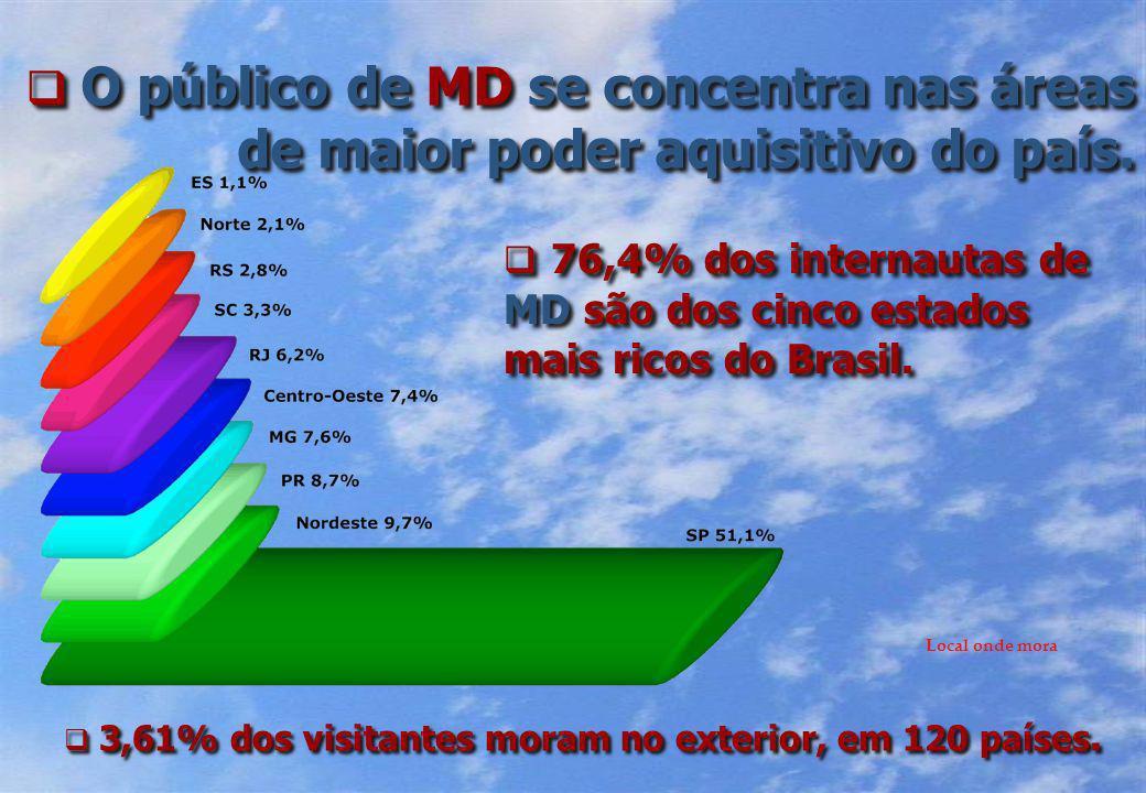 O público de MD se concentra nas áreas de maior poder aquisitivo do país.
