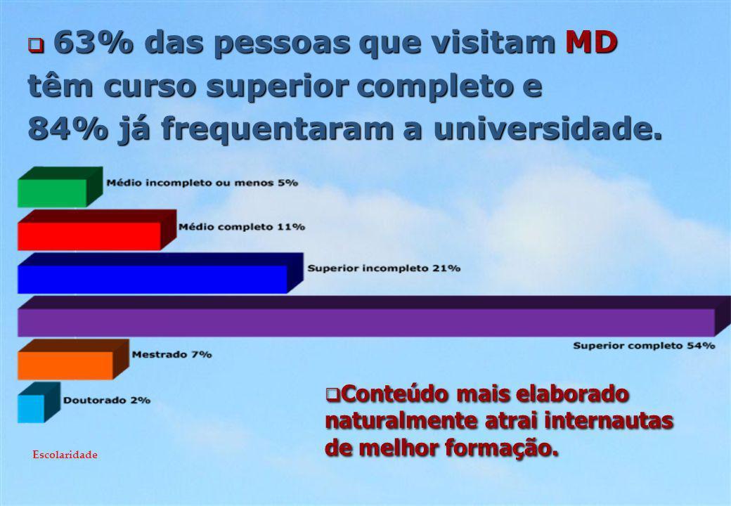 63% das pessoas que visitam MD 63% das pessoas que visitam MD têm curso superior completo e 84% já frequentaram a universidade.